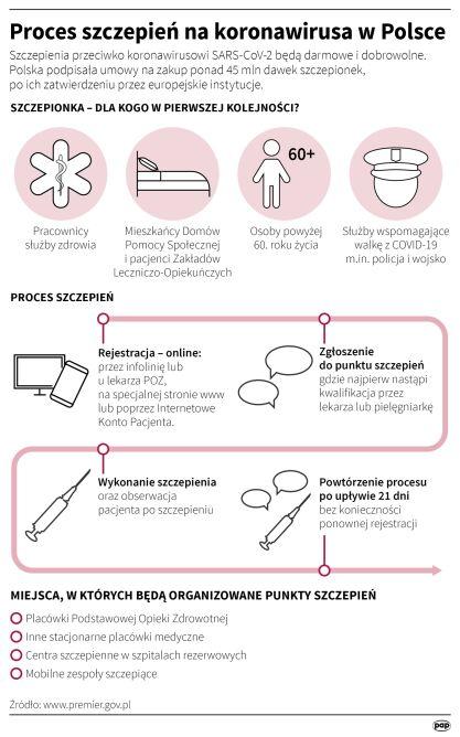 Proces szczepienia na koronawirusa w Polsce (Maciej Zieliński/PAP)